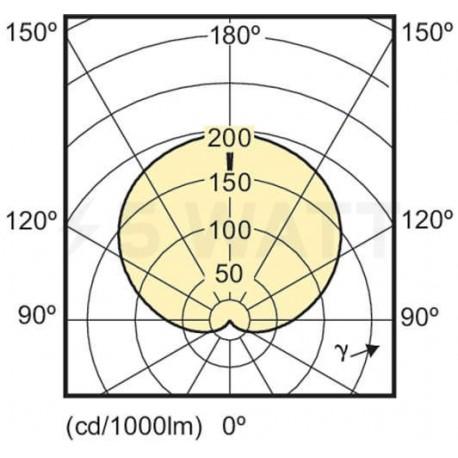 LED лампа PHILIPS CorePro LEDbulb A60 13.5-100W E27 4000K (929001179402) - недорого