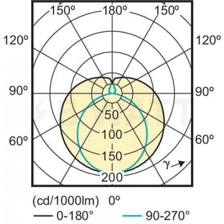 LED лампа PHILIPS CorePro LEDtube 1200mm 16W T8 4000K G13 C G (929001173002) - в Україні