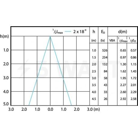 LED лампа PHILIPS CorePro LEDspot MV ND R50 2.9-40W E14 2700K 36D (929001235902) - недорого