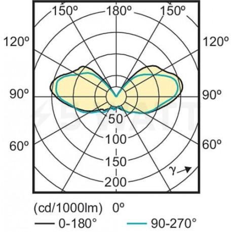 LED лампа PHILIPS CorePro LEDcapsule LV 1.2-10W G4 3000K (929001118702) - недорого
