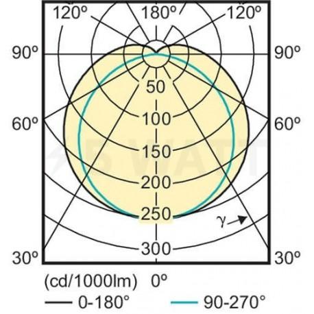 LED лампа PHILIPS CorePro LEDtube 1500mm 22W T8 6500K G13 C (929001128702) - недорого