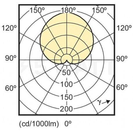 LED лампа PHILIPS CorePro LEDbulb A60 9.5-60W E27 4000K (929001179602) - недорого
