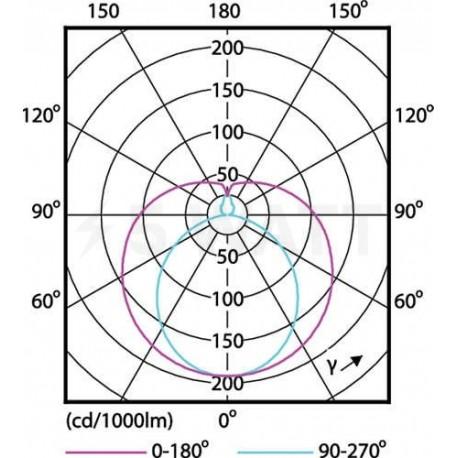 LED лампа PHILIPS Essential LEDtube 1200mm 16W T8 6500K G13 AP C G (929001184608) одностороннее подключение - в Украине