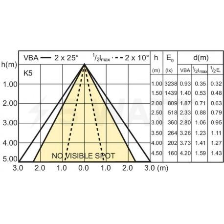 LED лампа PHILIPS Master LEDSpot D 25D 9.5-75W E27 2700K (929000258802) - недорого