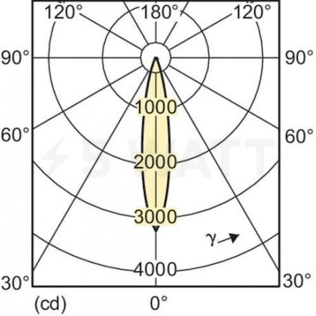 LED лампа PHILIPS Master LEDSpot D 25D 9.5-75W E27 2700K (929000258802) - в Украине