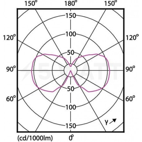 LED лампа PHILIPS LEDClassic A60 7.5-60W E27 2700K Dim Filament(929001228108) - недорого
