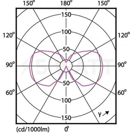 LED лампа PHILIPS LEDClassic G120 7-60W E27 2700K Dim Filament(929001229108) - недорого