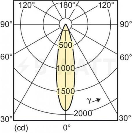 LED лампа PHILIPS Essential LED MR16 5,5-50W GU5.3 6500K 12V 24D (929001147207) - в Україні