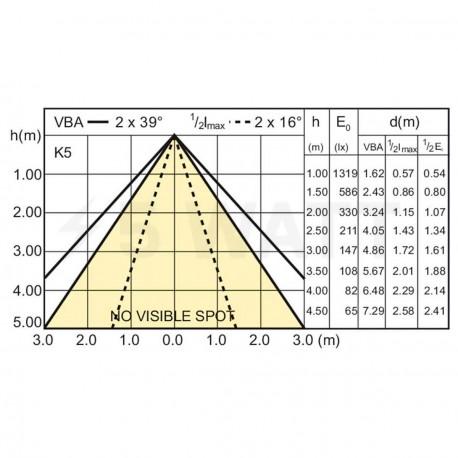 LED лампа PHILIPS Master LEDSpot LV D MR16 7-35W GU5.3 3000K (929000227402) - недорого