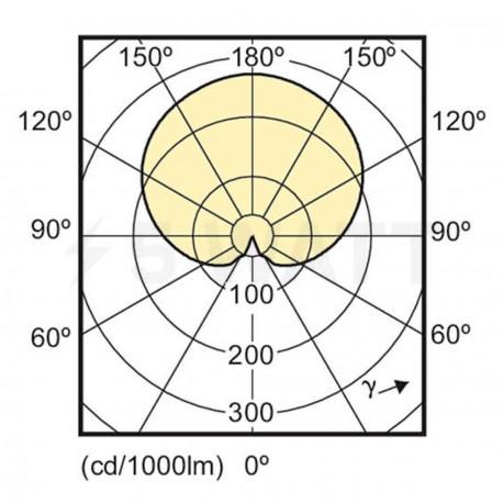 LED лампа PHILIPS CorePro LEDluster ND P48 3-25W E14 2700K (929001114702) - недорого
