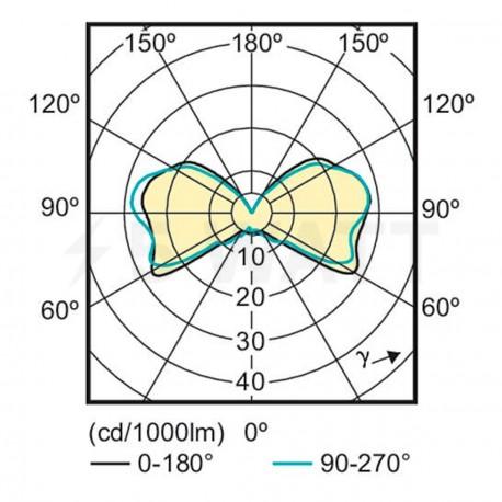 LED лампа PHILIPS CorePro LEDcapsule LV 2.2-20W G4 3000K (929001131802) - недорого