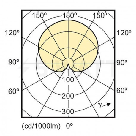 LED лампа PHILIPS CorePro LEDluster ND P45 4-25W E14 2700K (929001157502) - недорого
