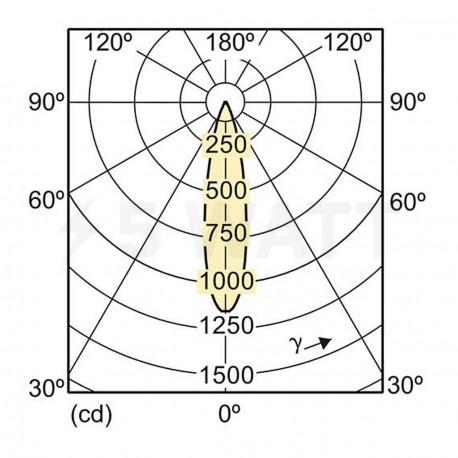 LED лампа PHILIPS Essential LED MR16 4.2-35W GU5.3 6500K 12V 24D (929000250608) - недорого